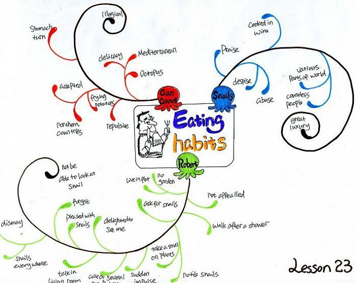 简单电路科学思维导图